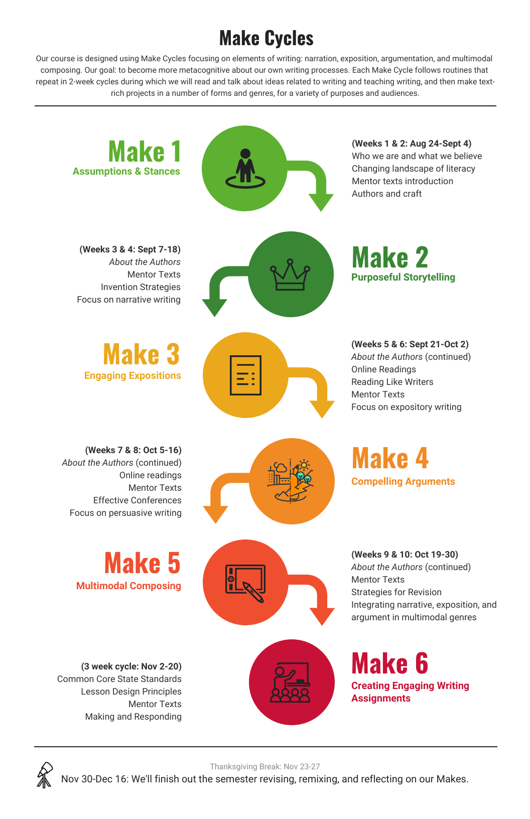 infographic of make cycles